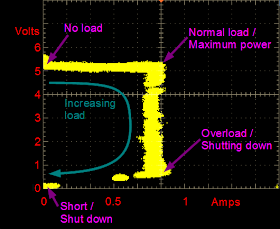 Example Voltage vs Current graph for a phone charger