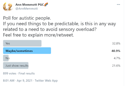 A Twitter poll result about whether a need for routine and predictability was linked to a need to avoid sensory overwhelm. Only 6 out of 100 said no.  Hundreds of votes.