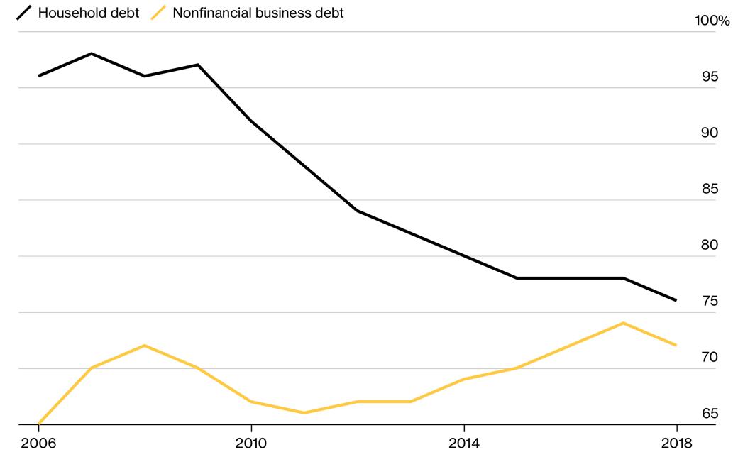Bloomberg lehman fig8