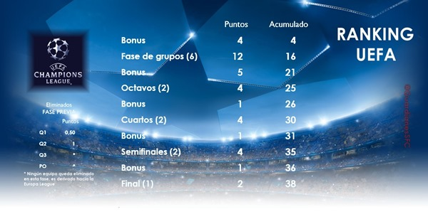 Puntos Ranking CL