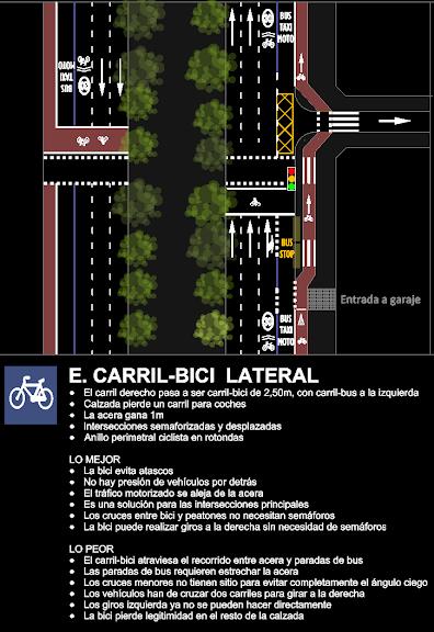 Paseo del Prado - Opción E: Carril bici lateral