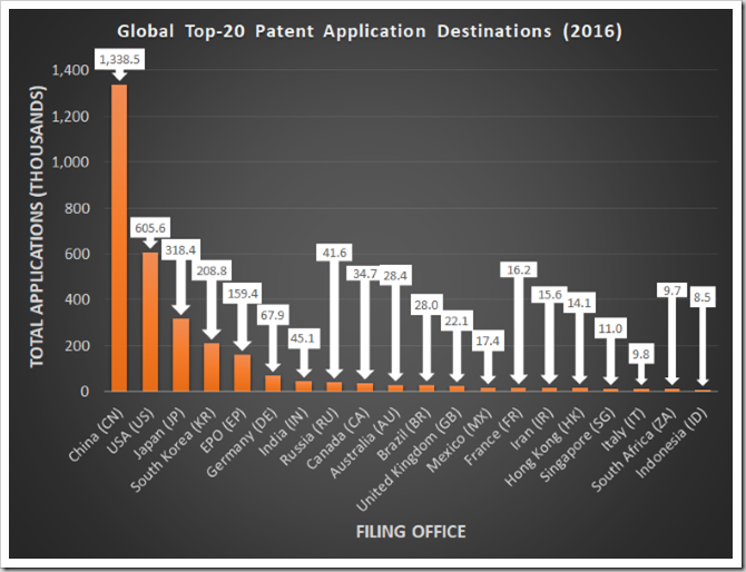 2016 top global patent offices