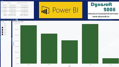 How to: Como añadir una hoja de detalles en Power BI