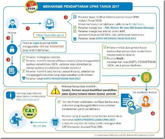 alur_pendaftaran_cpns 2017