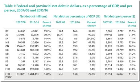 Dette publique du canada 2016 par habitant