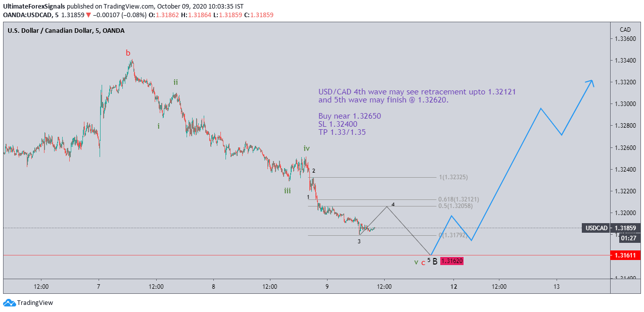 USD/CAD Elliott Wave