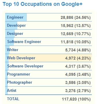 google plus, google+ statistics,