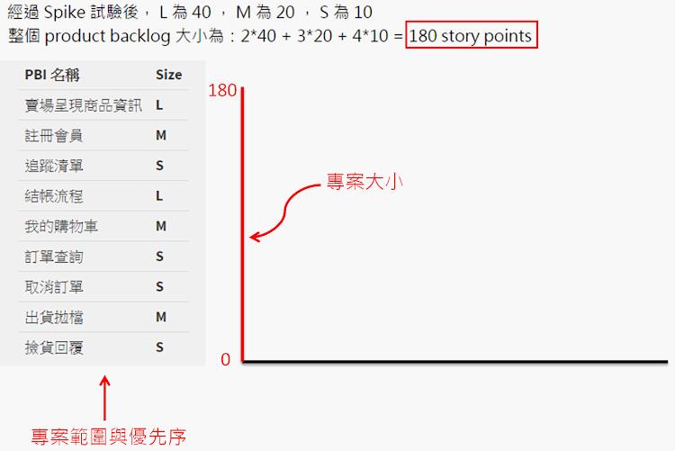 Burn Down Chart-y軸