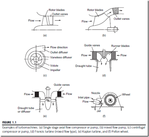 Introduction, Basic Principles:Definition of a turbomachine
