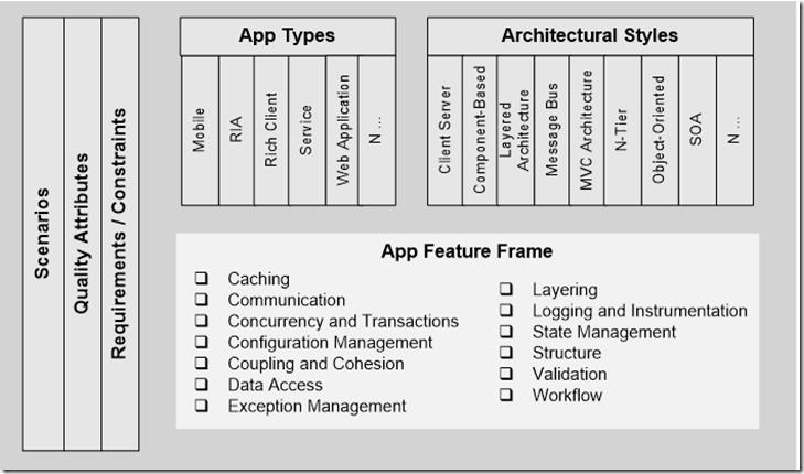 ArchitectureMap
