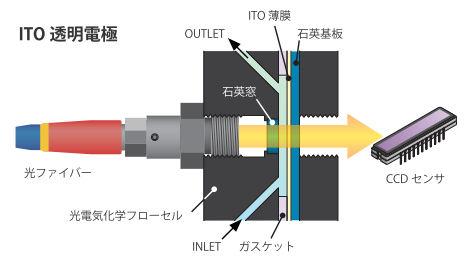 ITO透明電極使用時