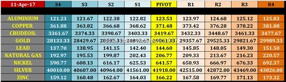 intraday mcx commodity trading levels for 12 april 2017