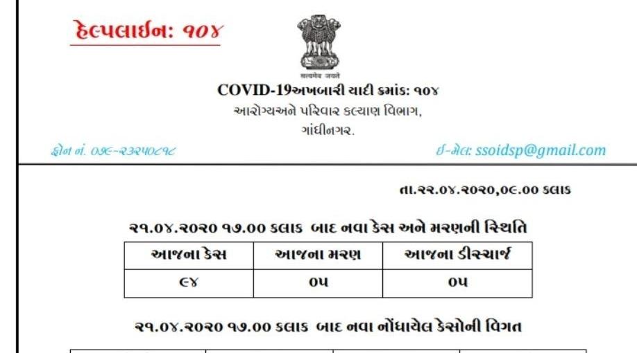 Gujarat corona Update date 22-4-2020 Morning 10-00 AM