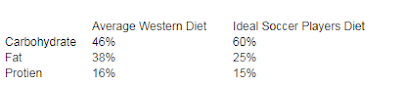 Ideal Diet Composition for a Soccer Player