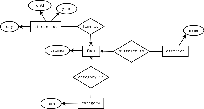 ERD of star SF Crimes schema
