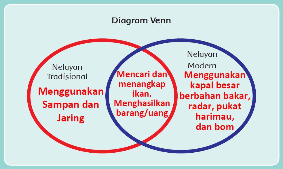 Kunci Jawaban Halaman 51, 52, 54, 55, 56, 57, 58 Tema 4 Kelas 4