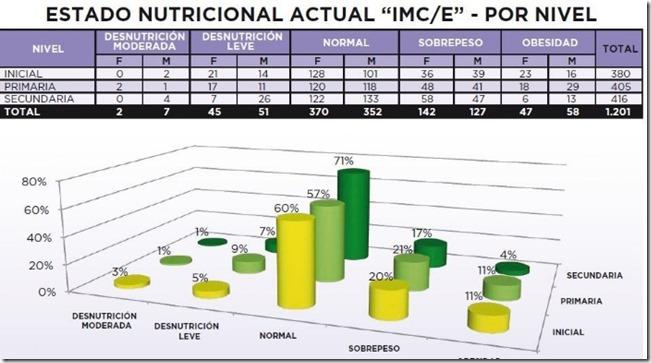 El 21% de los escolares paceños padece sobrepeso