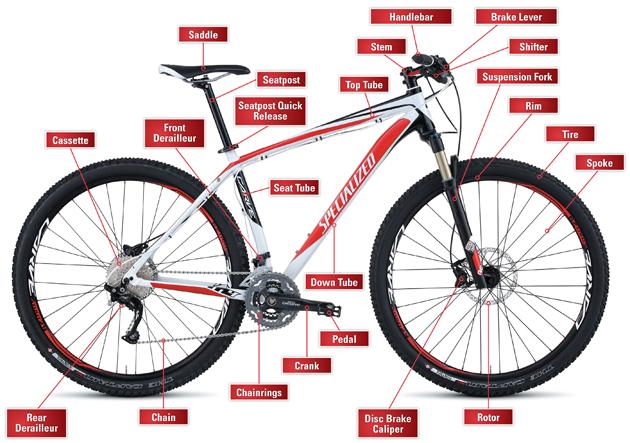 mtb component identification diagram veloreviews schematic diagram rh deo2almy 101drivers info Mountain Bike Diagram Bicycle Anatomy Diagram