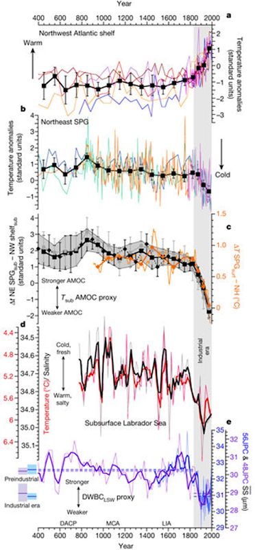 Proxy reconstructions of changes in the Atlantic meridional overturning circulation (AMOC) over the past 1,600 years. Graphic: Thornalley, et al., 2018 / Nature