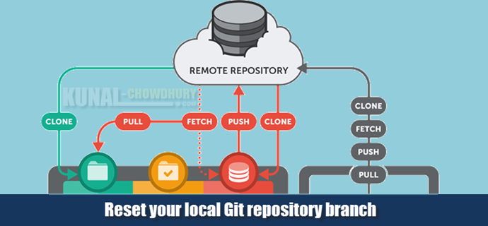 Reset your local Git repository branch (www.kunal-chowdhury.com)