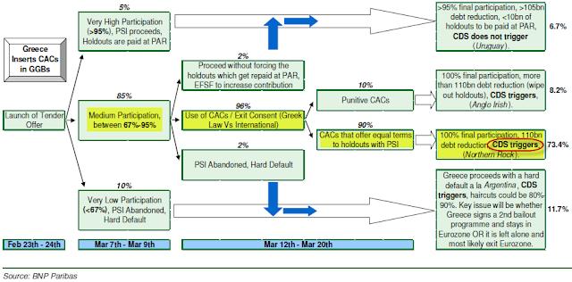 BNP Paribas总结了一张希腊CDS的触发路线图