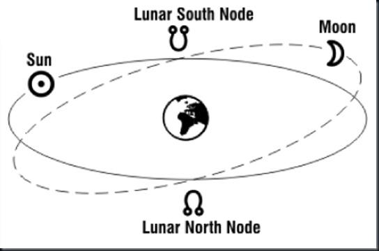 lunar-nodes