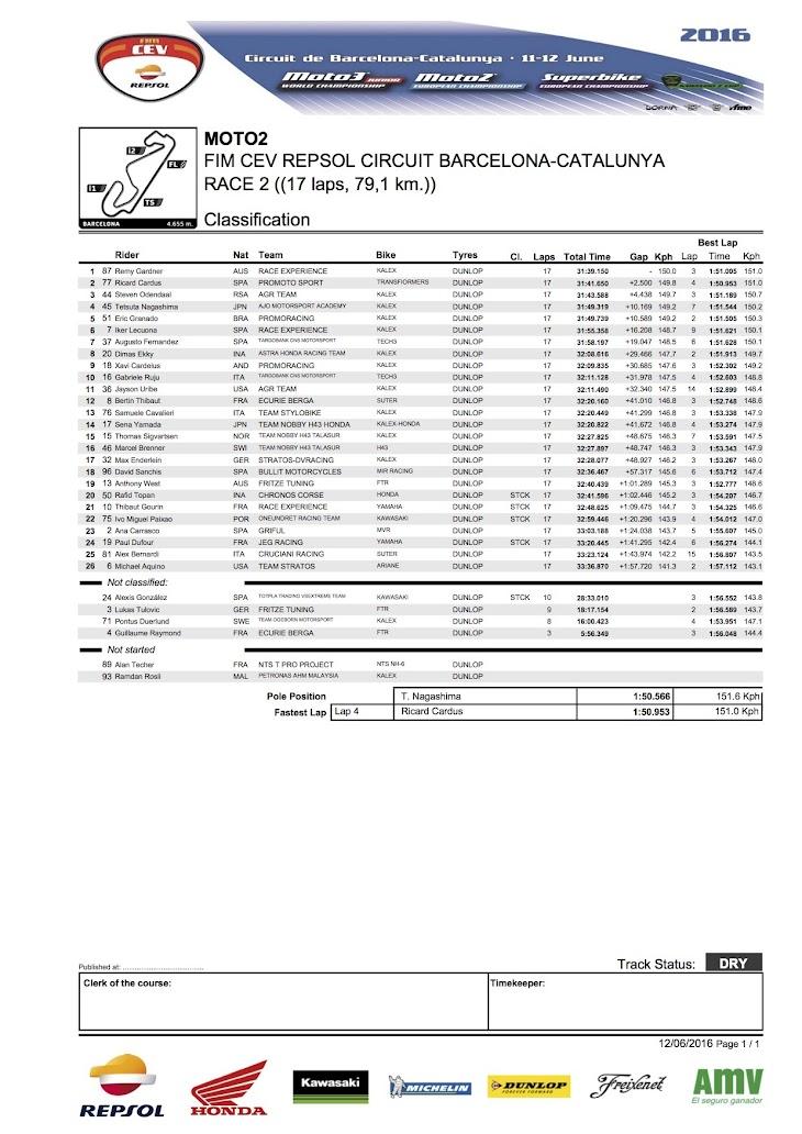 2016-cev-moto2-barcelona-race2.jpg