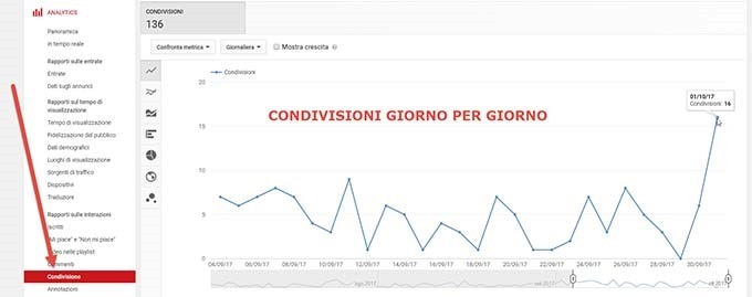 condivisioni-video-youtube