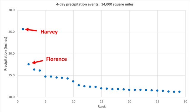 The top 30 highest-volume U.S. four-day rainfall totals over areas of 14,000 square miles since 1949. Hurricane Harvey and Hurricane Florence rank #1 and #2. Graphic: Dr. Kenneth Kunkel / North Carolina Institute for Climate Studies