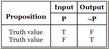 Agler negation t.table