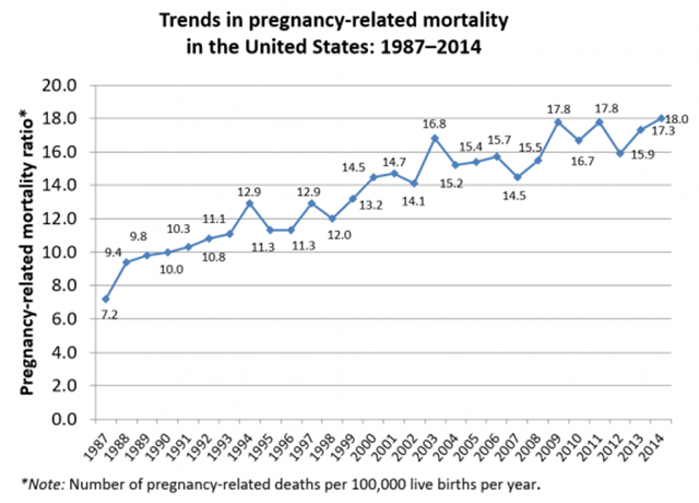 Trend in pregnancy-related mortailty in the U.S., 1982-2014. Graphic: CDC