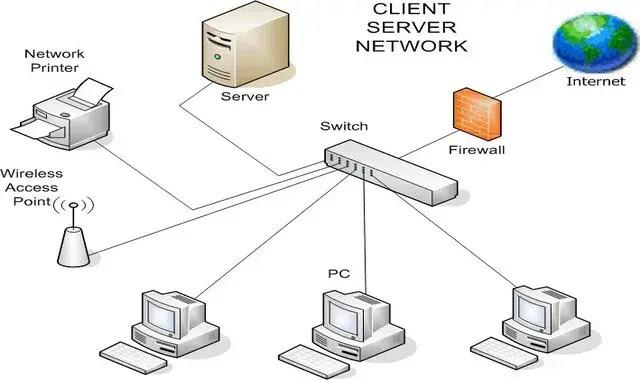 مكتبة socket في الشبكات