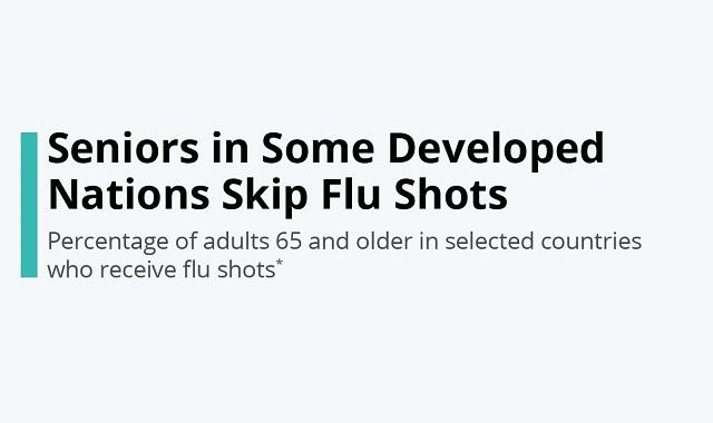 Seniors avoiding the flu shots