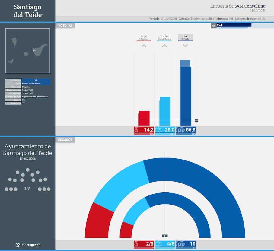 Gráfico de la encuesta para elecciones municipales en Santiago del Teide realizada por SyM Consulting, 11 de octubre de 2021
