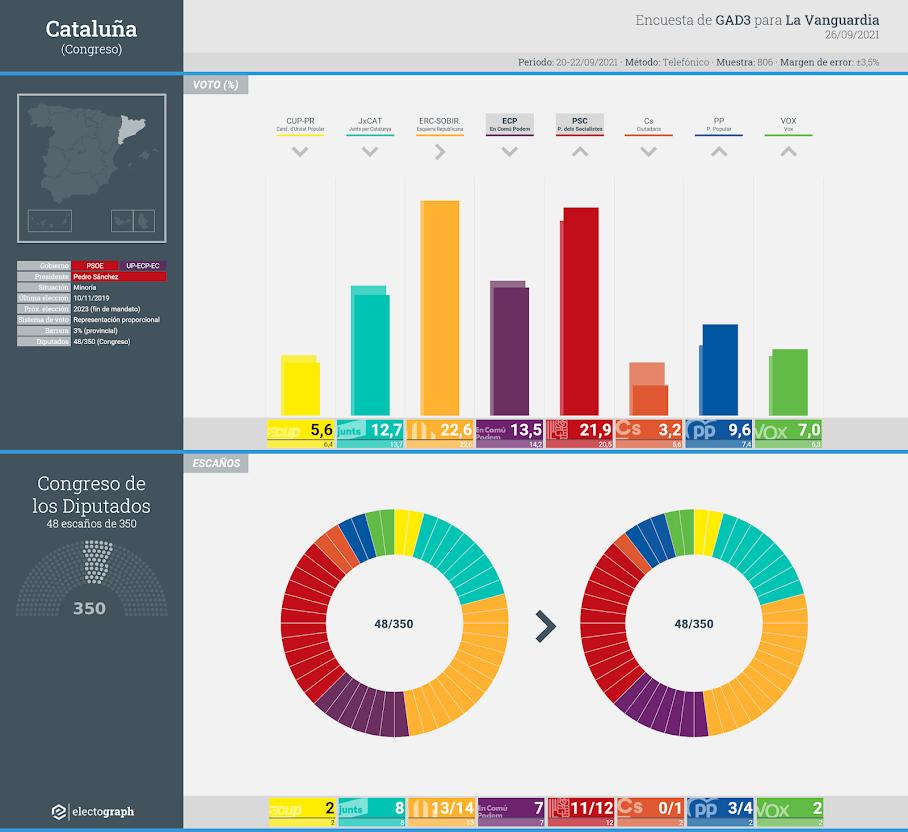 Gráfico de la encuesta para elecciones generales en Cataluña realizada por GAD3 para La Vanguardia, 26 de septiembre de 2021