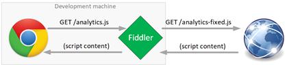 Proxy Fiddler modificando las peticiones