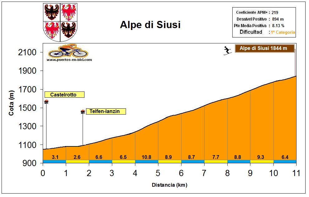 Altimetría Perfil Alpe di Siusi