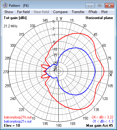 21.2 MHz Magnetic Loop Antenna - Azimuth                     radiation pattern at 10° elevation