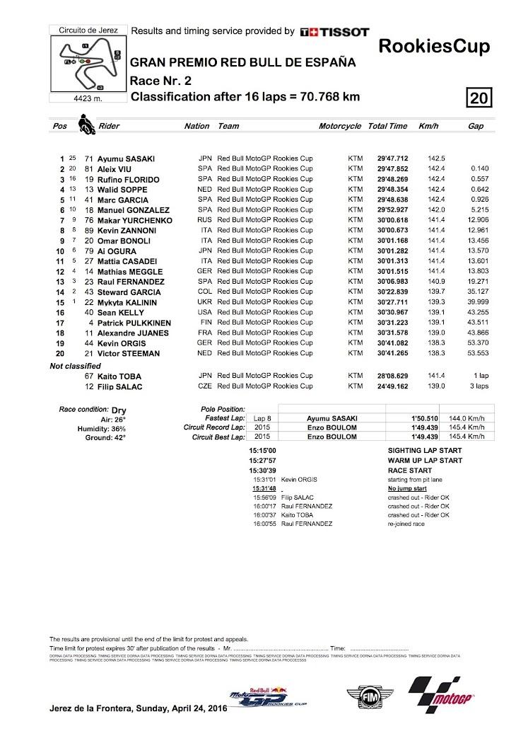 2016-jerez-race2_classification.jpg