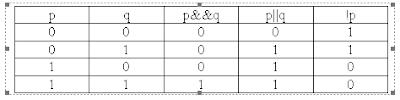 Bảng chân trị cho các toán tử Logic - tinhoccoban.net
