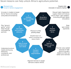 See How Africa's Insurance Chart will boost Nigeria's image