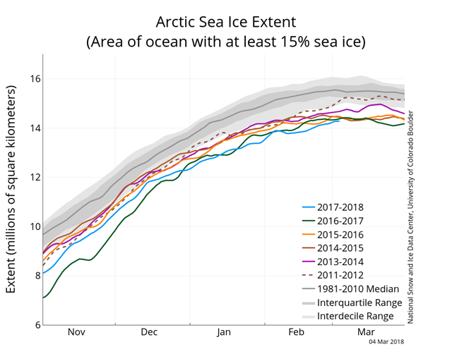 Arctic sea ice extent on 4 March 2018, along with daily ice extent data for four previous years. 2017 to 2018 is shown in blue, 2016 to 2017 in green, 2015 to 2016 in orange, 2014 to 2015 in brown, 2013 to 2014 in purple, and 2011 to 2012 in dotted brown. The 1981 to 2010 median is in dark gray. The gray areas around the median line show the interquartile and interdecile ranges of the data. Graphic: National Snow and Ice Data Center