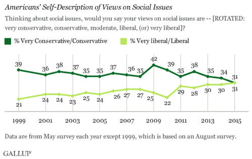 Gallup social liberal conservative