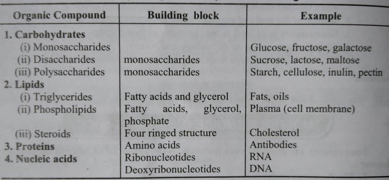 Organic compounds of living bodies