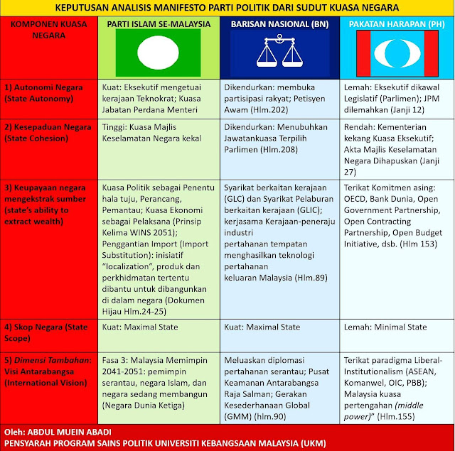 Keputusan Analisis Kuasa Negara dalam Manifesto PRU-14:  PAS (4), BN (3), PH (0)