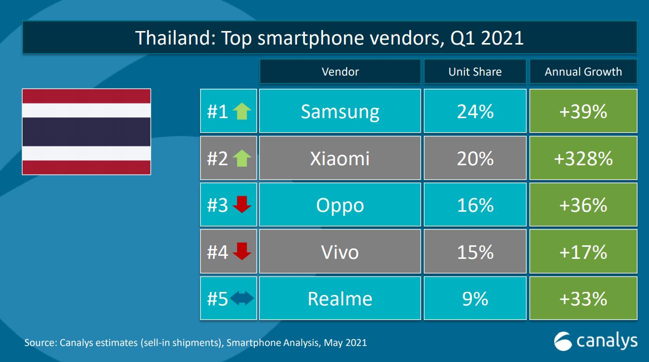 Xiaomi ประเทศไทย ครองแชมป์อัตราการเติบโตสูงสุด ทุบสถิติสร้างยอดขายไตรมาสแรกโต 328% จากปีก่อน ก้าวขึ้นเป็นอันดับ 2 ของตลาดสมาร์ทโฟนในประเทศไทย
