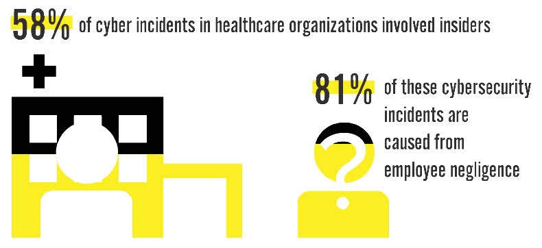 58% of cyber incidents in healthcare organizations involved insiders; 81% of these cybersecurity incidents are caused from employee negligence