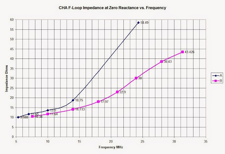 Plot of measured Magnetic Loop Antenna