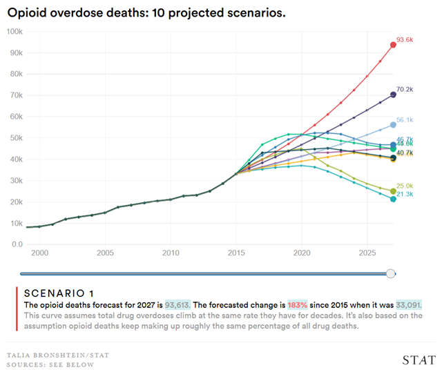 Opioid overdose deaths in the U.S. projected to the year 2025: 10 projected scenarios. Graphic: Talia Bronshtein / STAT