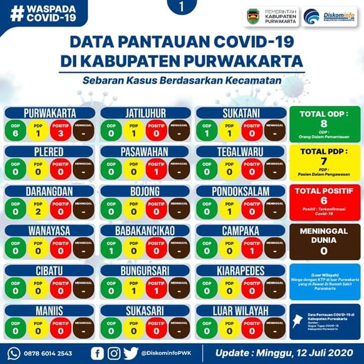 Covid Purwakarta, positif 6 orang. Minggu, 12 Juli 2020